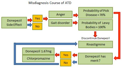 Misdiagnosis Course of ATD.JPG