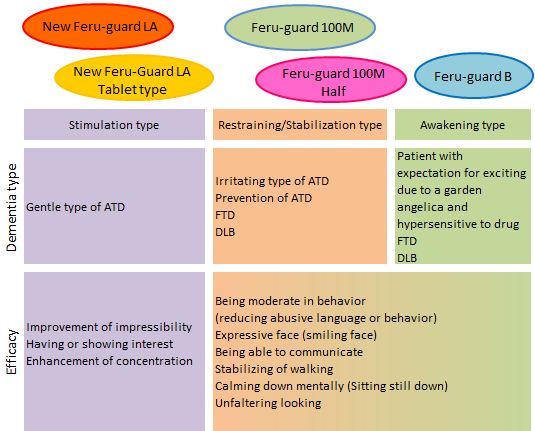 Effect of Feru-guard.JPG