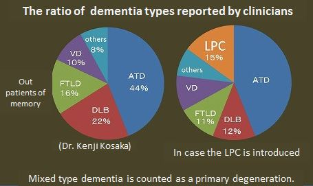 The ratio of  dementia types reported by clinicians.JPG